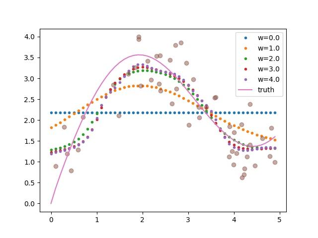 non-parametric-small-width-gaussian